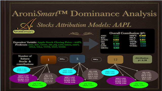 HistoricalQuotes_AAPL_2020-07_Dominance_Analysis.png