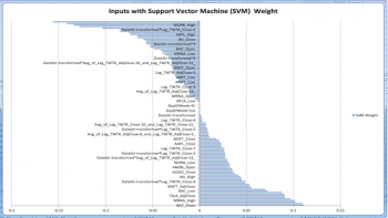 AroniSmartIntelligence Support Vector Machine Analysis of  Twitter Stock Price Drivers : SVM Weights